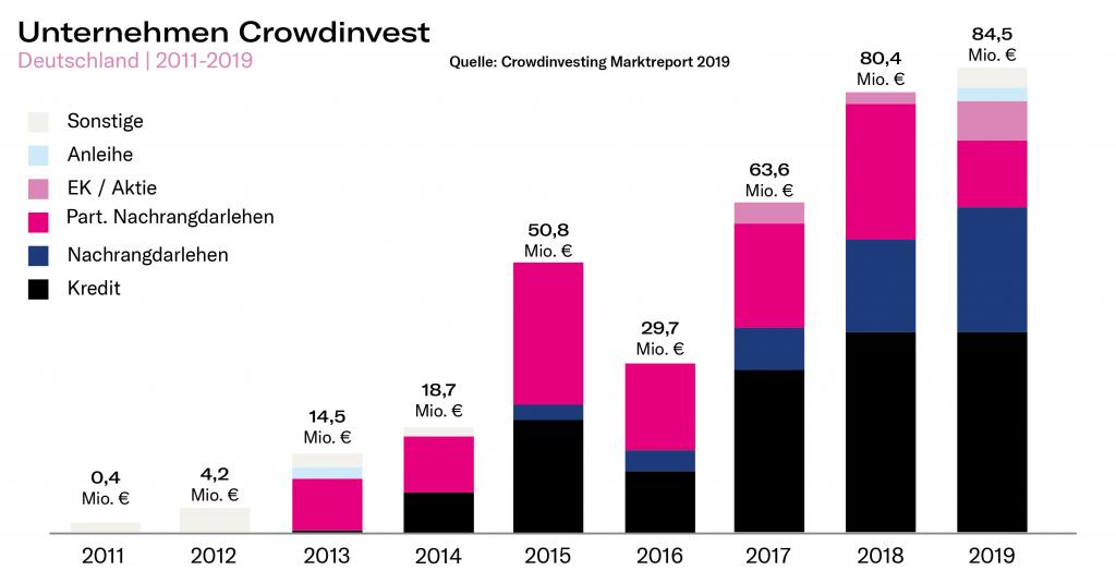 Crowdinvesting Deutschland