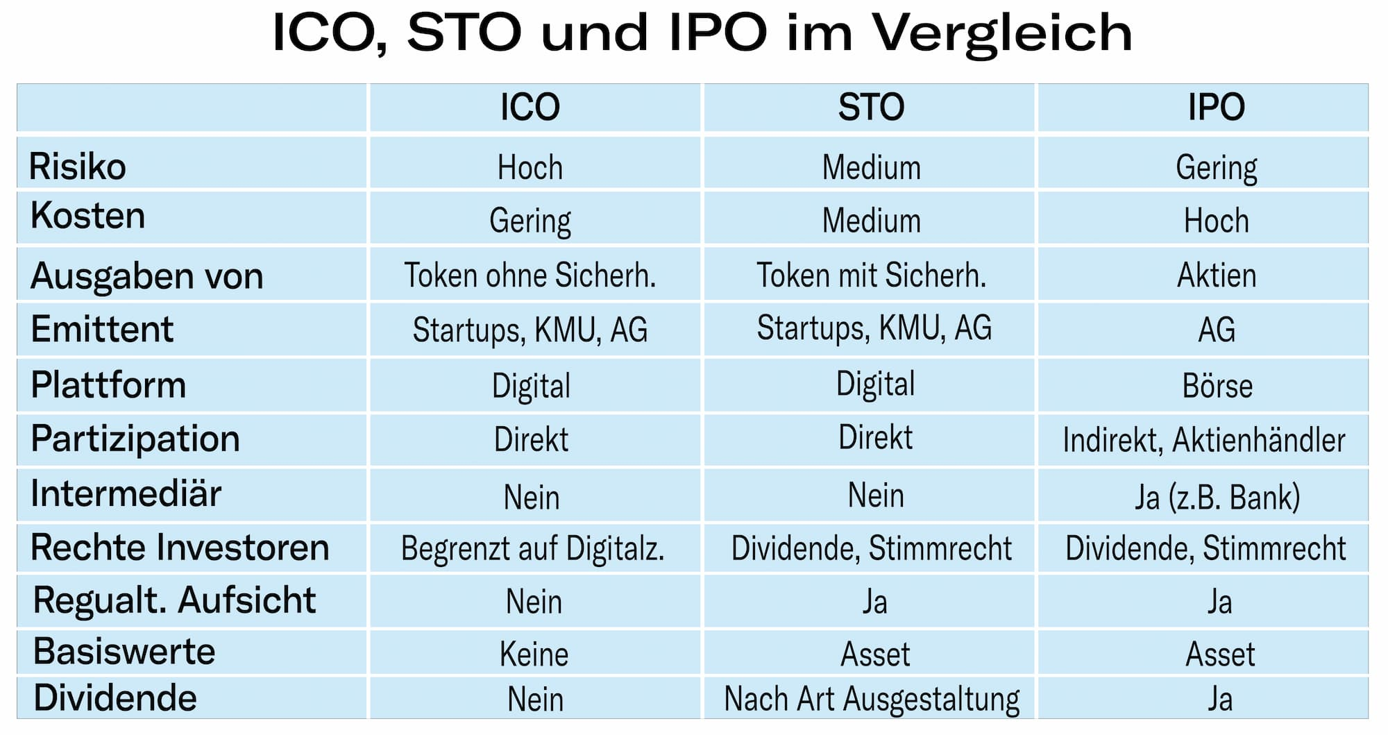 Vergleich ICO STO IPO