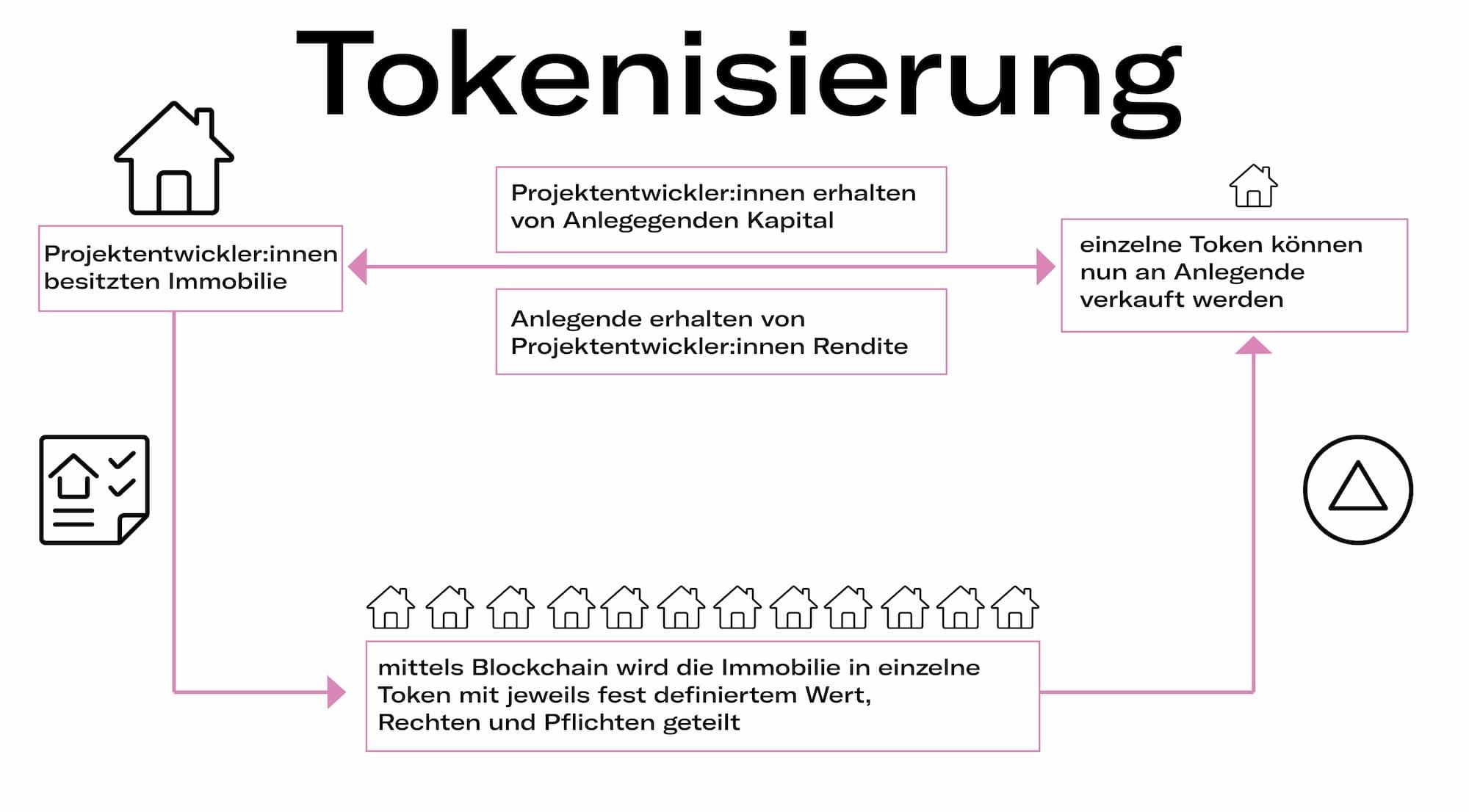 Tokenisierung