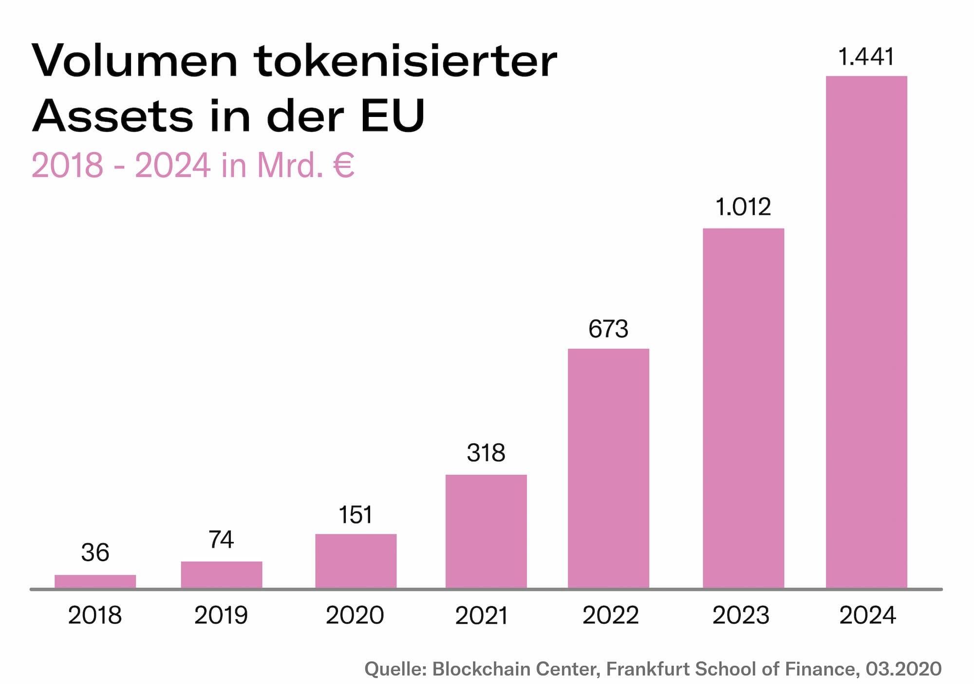 Volumen tokenisierte Assets EU