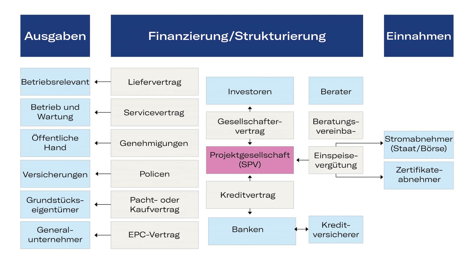 Portagon_Finanzierung_Erneurbarer-Energien