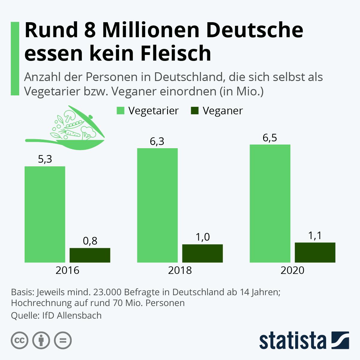Fleischkonsum Deutschland 2016 2018 2020